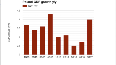 Polish GDP growth surges in first quarter